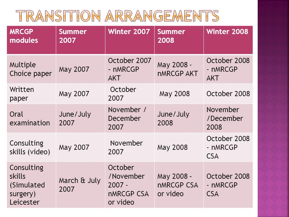 MRCGP modules Summer 2007 Winter 2007Summer 2008 Winter 2008 Multiple Choice paper May 2007 October 2007 – nMRCGP AKT May 2008 - nMRCGP AKT October 2008 - nMRCGP AKT Written paper May 2007 October 2007 May 2008October 2008 Oral examination June/July 2007 November / December 2007 June/July 2008 November /December 2008 Consulting skills (video) May 2007 November 2007 May 2008 October 2008 - nMRCGP CSA Consulting skills (Simulated surgery) Leicester March & July 2007 October /November 2007 - nMRCGP CSA or video May 2008 – nMRCGP CSA or video October 2008 - nMRCGP CSA