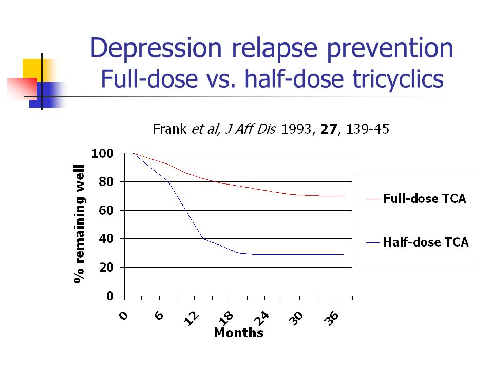Depression relapse prevention Full-dose vs. half-dose tricyclics
