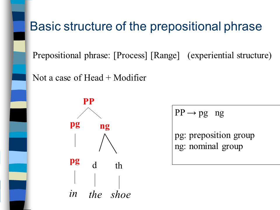 PP pg ng th d shoethe PP pg ng pg: preposition group ng: nominal group Basic structure of the prepositional phrase Prepositional phrase: [Process] [Range] (experiential structure) Not a case of Head + Modifier in pg