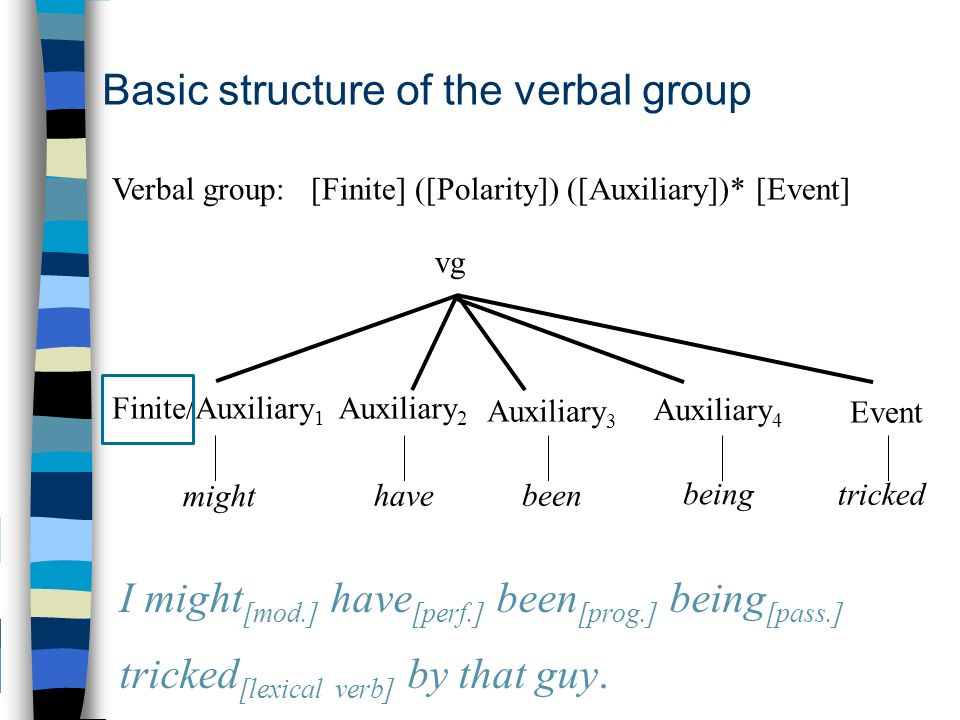 Basic structure of the verbal group vg Auxiliary 3 Verbal group: [Finite] ([Polarity]) ([Auxiliary])* [Event] Finite/Auxiliary 1 Auxiliary 2 Event been might have tricked I might [mod.] have [perf.] been [prog.] being [pass.] tricked [lexical verb] by that guy.