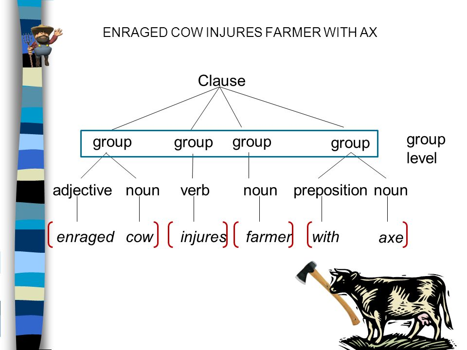 ENRAGED COW INJURES FARMER WITH AX Clause nounadjectiveverbprepositionnoun cowenragedinjureswithfarmer axe noun group group level