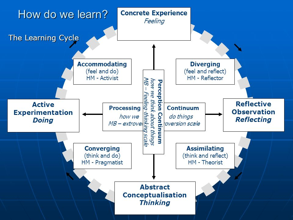 How do we learn? The Learning Cycle Reflective Observation Reflecting Concrete Experience Feeling Active Experimentation Doing Abstract Conceptualisat