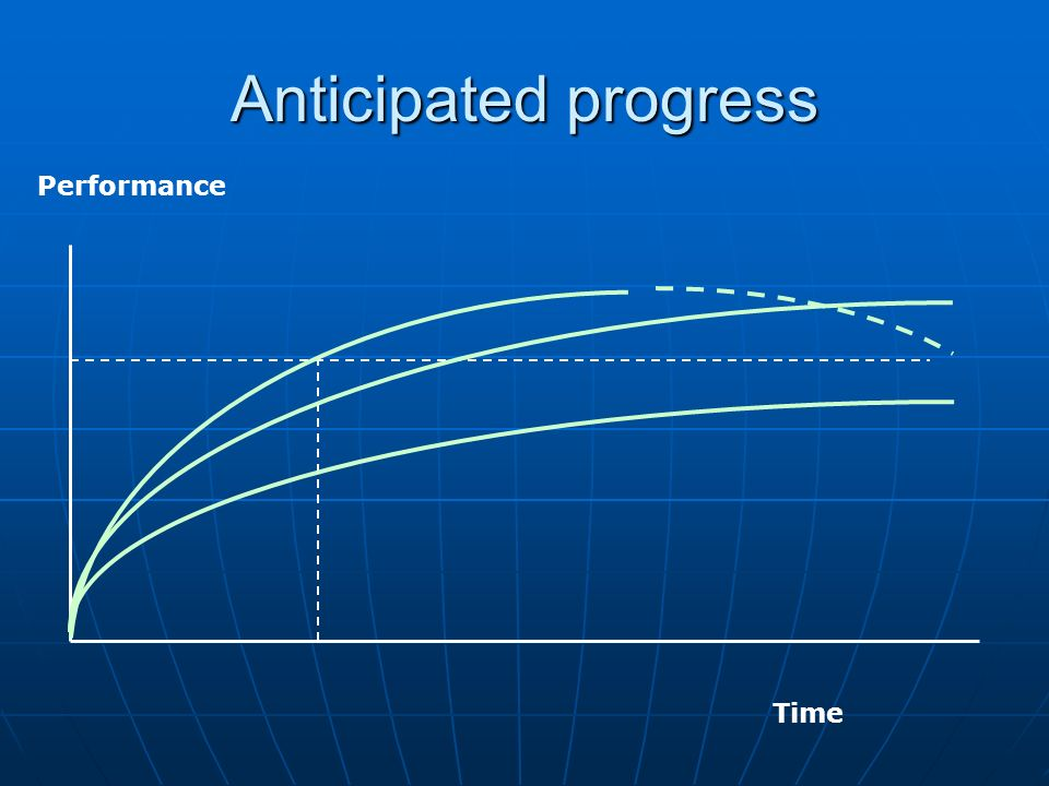 Anticipated progress Time Performance