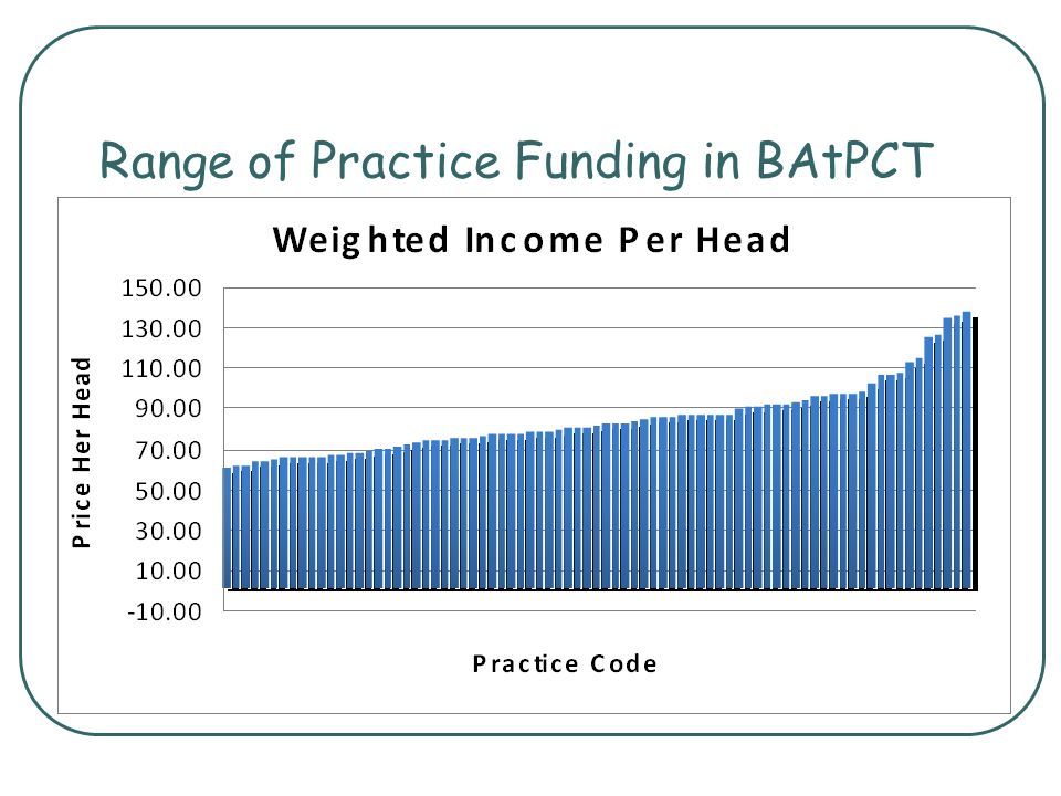 Range of Practice Funding in BAtPCT