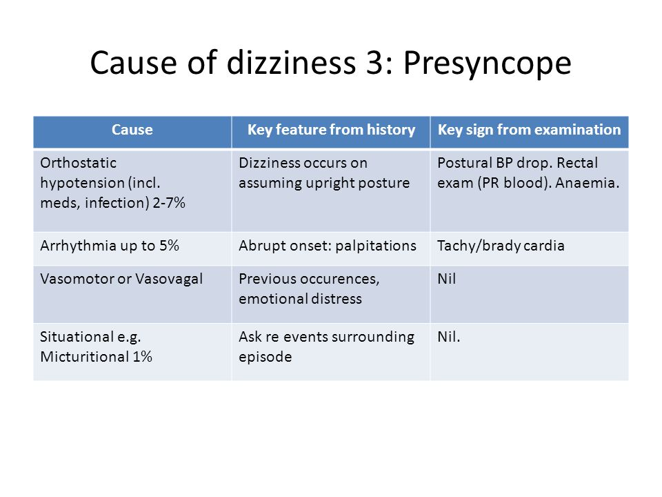 Cause of dizziness 3: Presyncope CauseKey feature from historyKey sign from examination Orthostatic hypotension (incl. meds, infection) 2-7% Dizziness