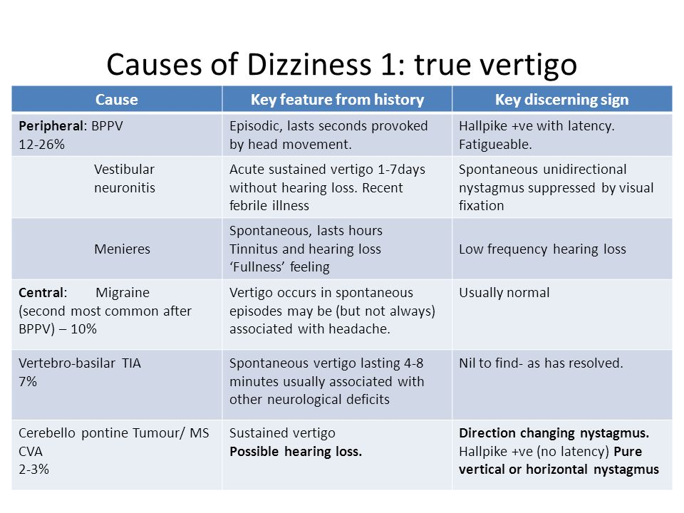 Causes of Dizziness 1: true vertigo CauseKey feature from historyKey discerning sign Peripheral: BPPV 12-26% Episodic, lasts seconds provoked by head