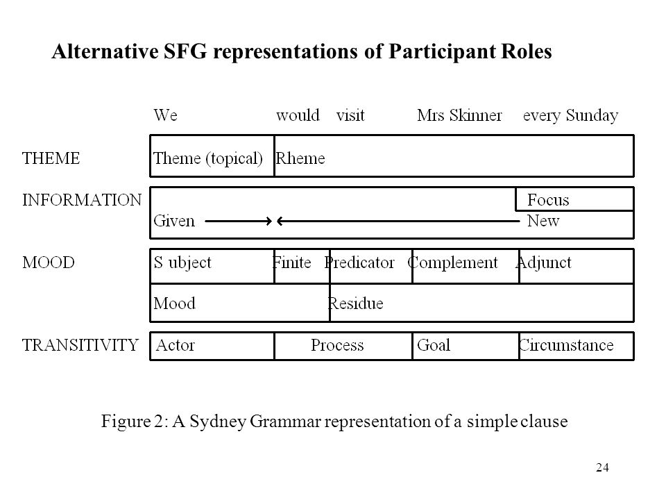 24 Figure 2: A Sydney Grammar representation of a simple clause Alternative SFG representations of Participant Roles