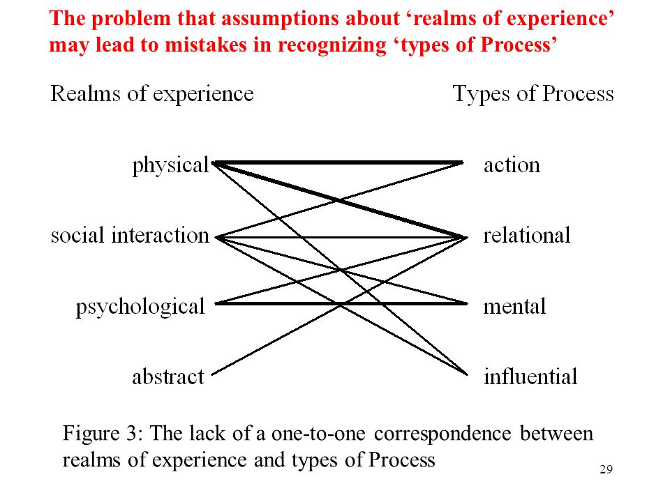 29 The problem that assumptions about realms of experience may lead to mistakes in recognizing types of Process Figure 3: The lack of a one-to-one cor