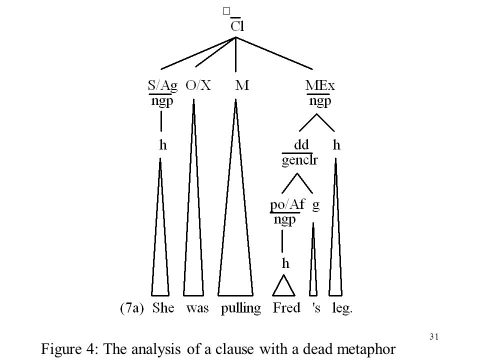 31 Figure 4: The analysis of a clause with a dead metaphor