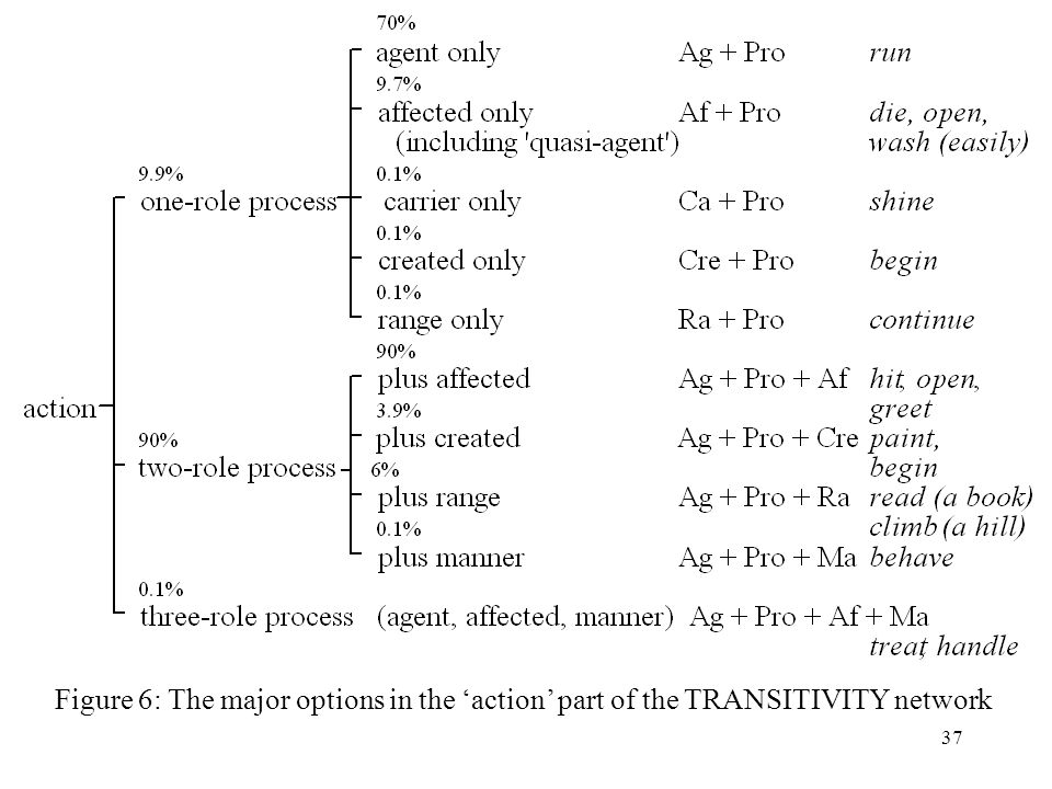 37 Figure 6: The major options in the action part of the TRANSITIVITY network