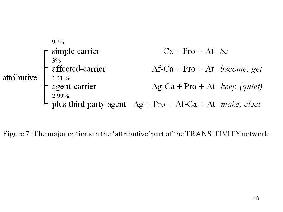 48 Figure 7: The major options in the attributive part of the TRANSITIVITY network