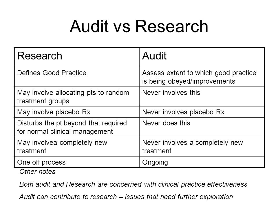 Audit vs Research ResearchAudit Defines Good PracticeAssess extent to which good practice is being obeyed/improvements May involve allocating pts to r