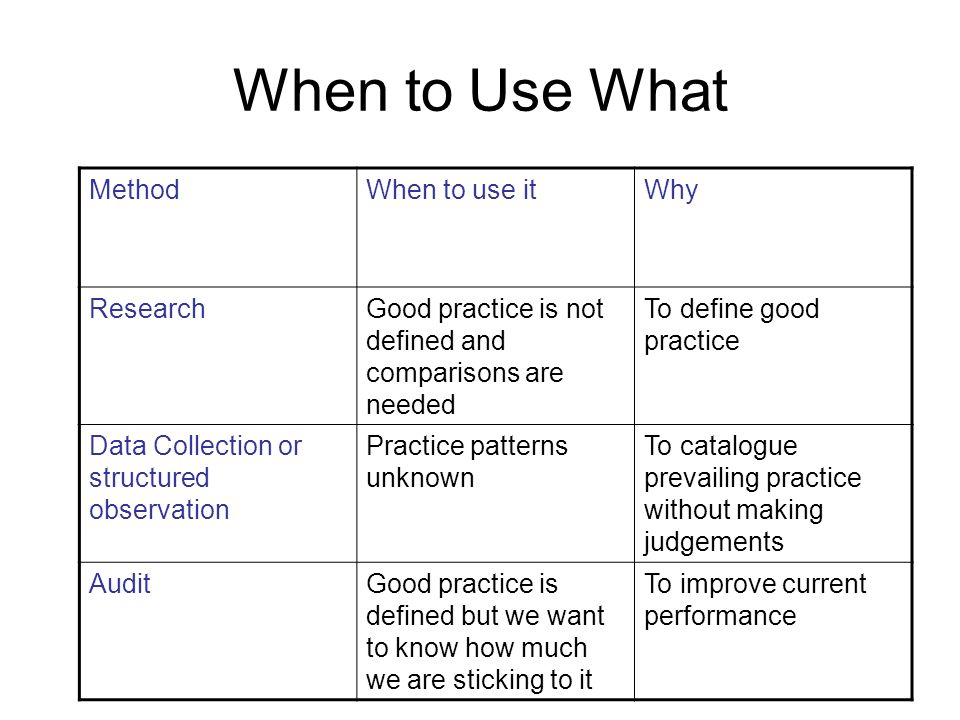 When to Use What MethodWhen to use itWhy ResearchGood practice is not defined and comparisons are needed To define good practice Data Collection or st