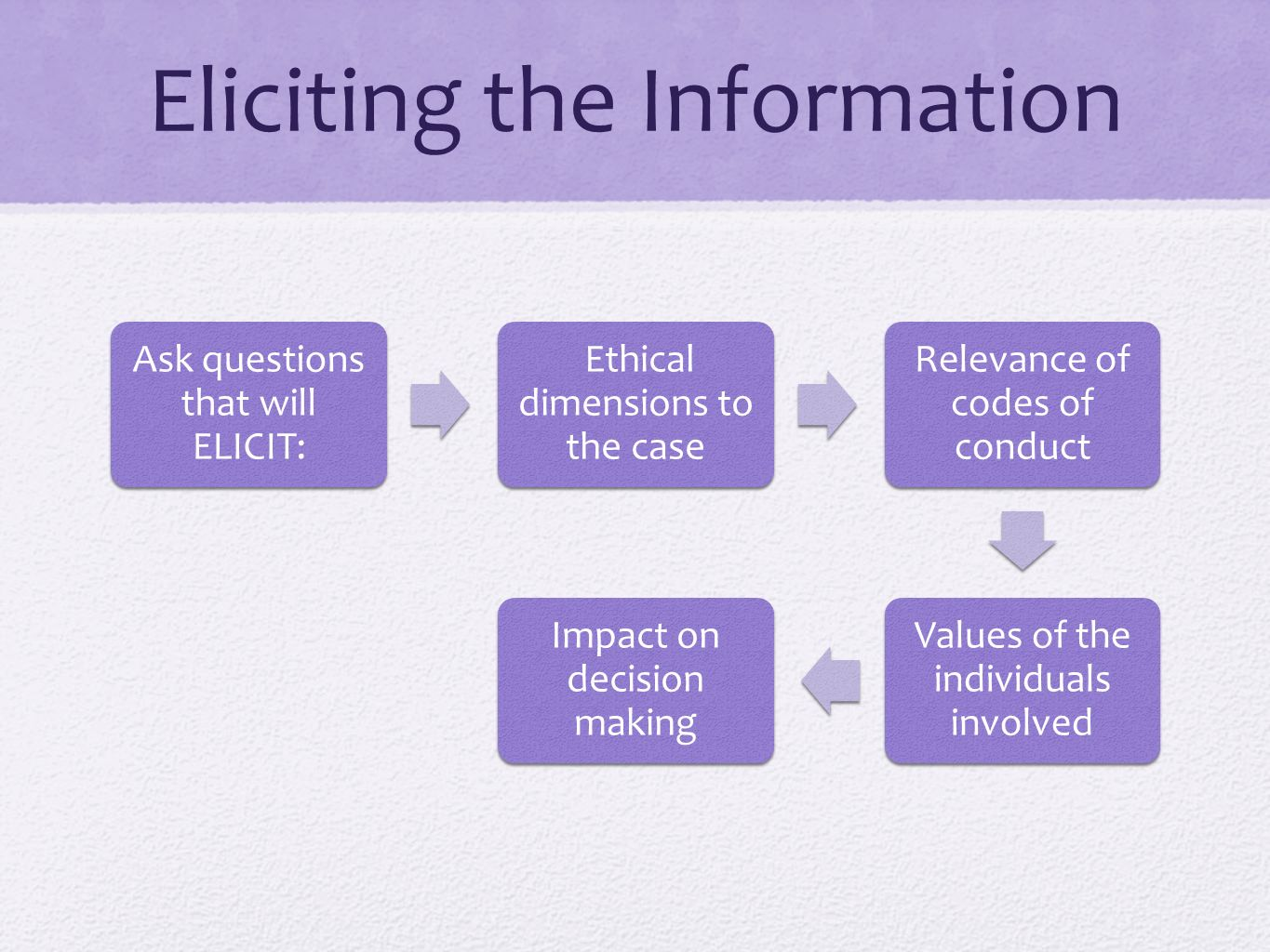 Eliciting the Information Ask questions that will ELICIT: Ethical dimensions to the case Relevance of codes of conduct Values of the individuals invol