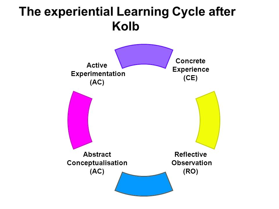The experiential Learning Cycle after Kolb Concrete Experience (CE) Reflective Observation (RO) Abstract Conceptualisation (AC) Active Experimentation