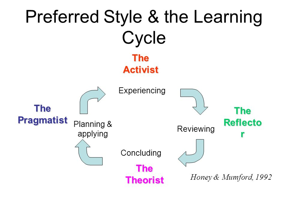 Preferred Style & the Learning Cycle Experiencing Reviewing Concluding Planning & applying The Reflecto r TheTheorist TheActivist ThePragmatist Honey