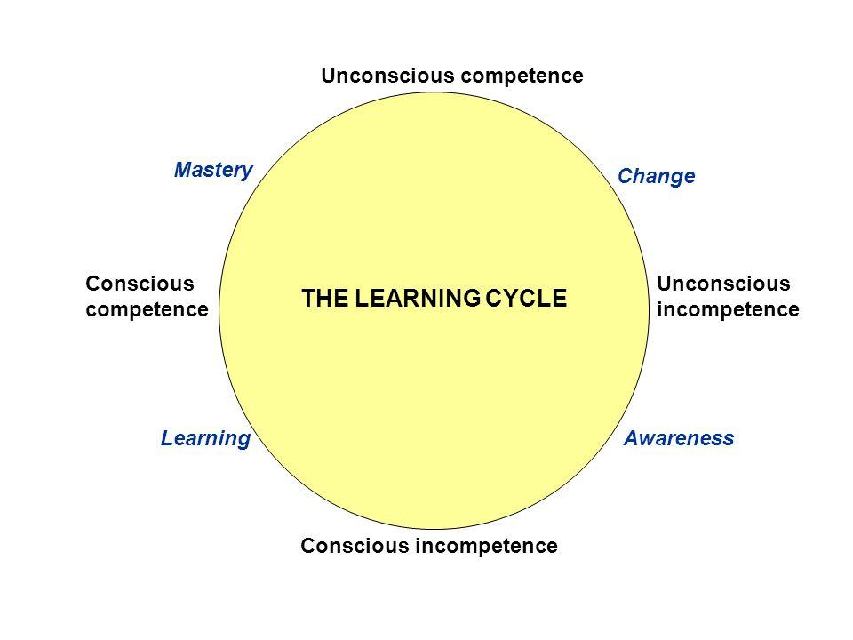 THE LEARNING CYCLE Unconscious competence Change Unconscious incompetence AwarenessLearning Conscious competence Mastery Conscious incompetence