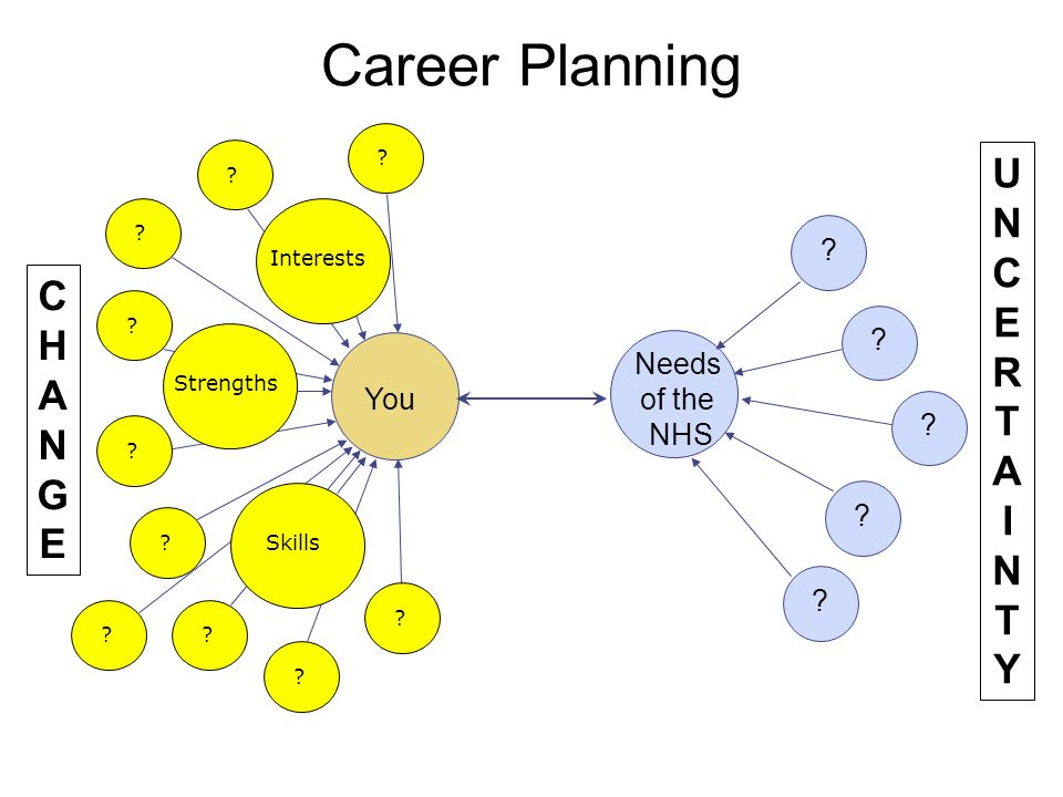 Career Planning You Needs of the NHS CHANGECHANGE UNCERTAINTYUNCERTAINTY SkillsStrengthsInterests .