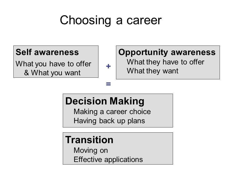 Choosing a career Self awareness What you have to offer & What you want Opportunity awareness What they have to offer What they want + Decision Making Making a career choice Having back up plans = Transition Moving on Effective applications