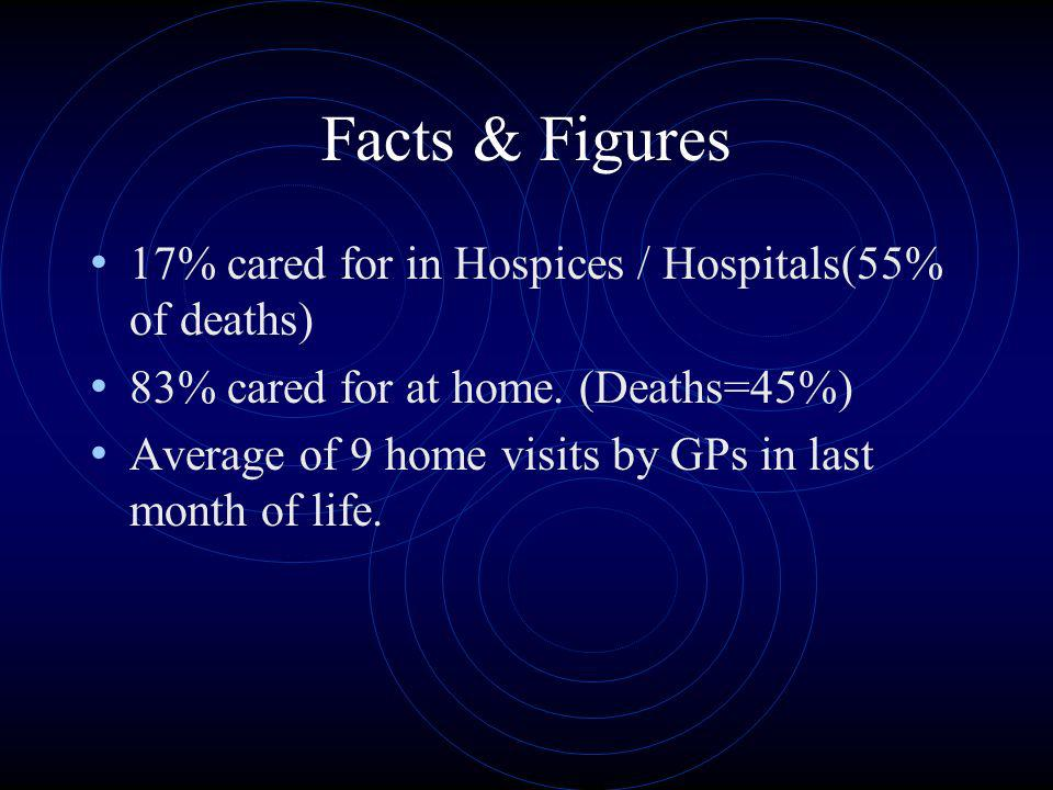 Facts & Figures Inpatient units 223 Beds 3253 Day units 234 St Christophers started in 1967 Most provided by GPs About 45% of expected deaths occur at home