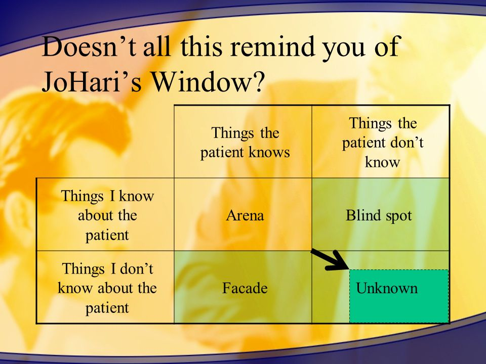 Doesnt all this remind you of JoHaris Window? Unknown Things the patient knows Things the patient dont know Things I know about the patient Things I d