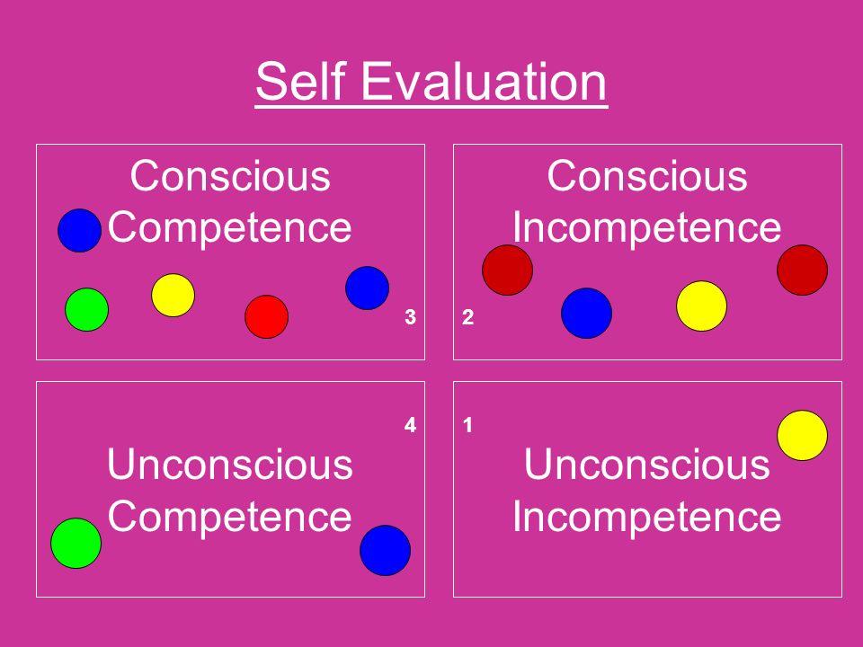 Self Evaluation Conscious Competence 3 Conscious Incompetence 2 4 Unconscious Competence 1 Unconscious Incompetence