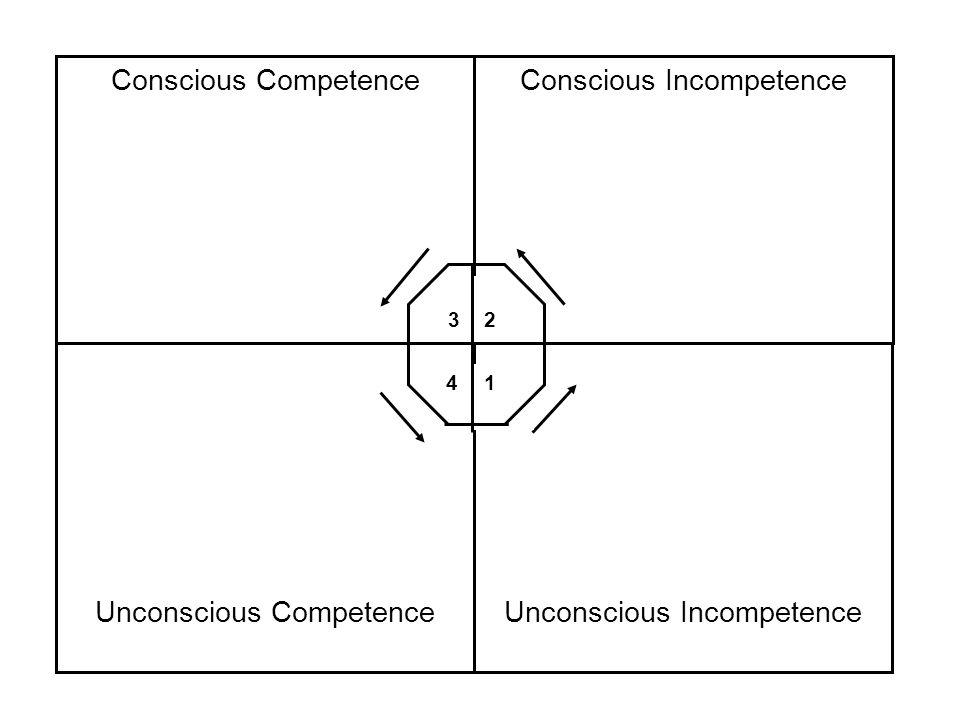 Unconscious CompetenceUnconscious Incompetence Conscious CompetenceConscious Incompetence 1 2 3 4