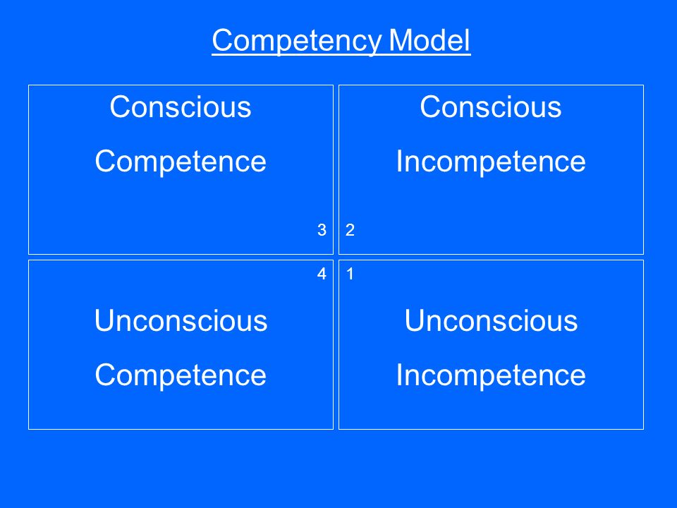 Competency Model Conscious Incompetence 2 Conscious Competence 3 4 Unconscious Competence 1 Unconscious Incompetence