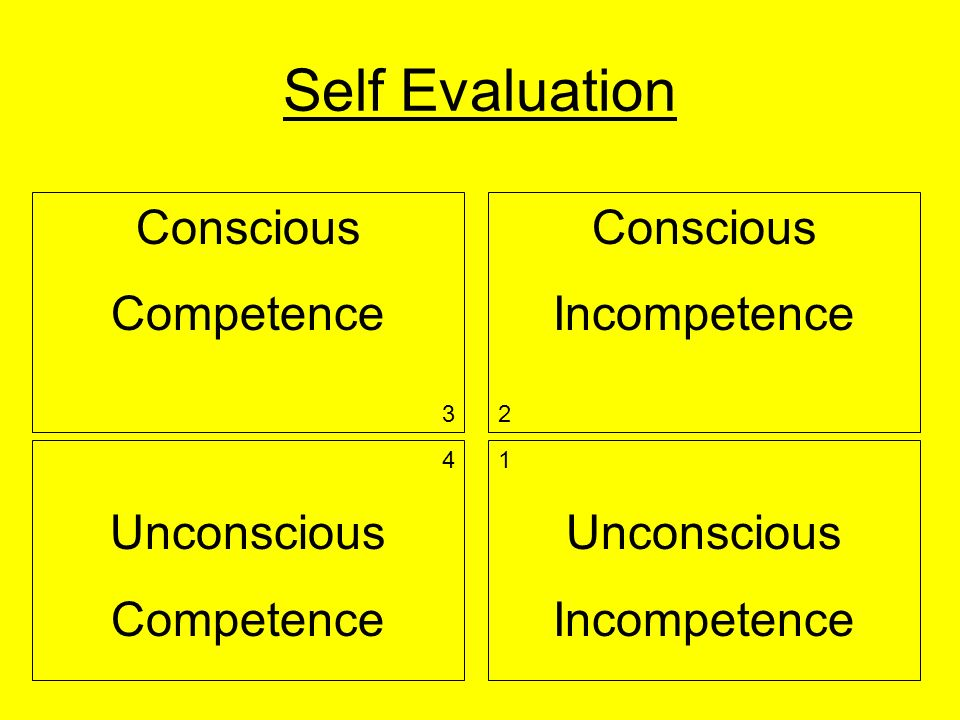 Self Evaluation Conscious Incompetence 2 Conscious Competence 3 4 Unconscious Competence 1 Unconscious Incompetence