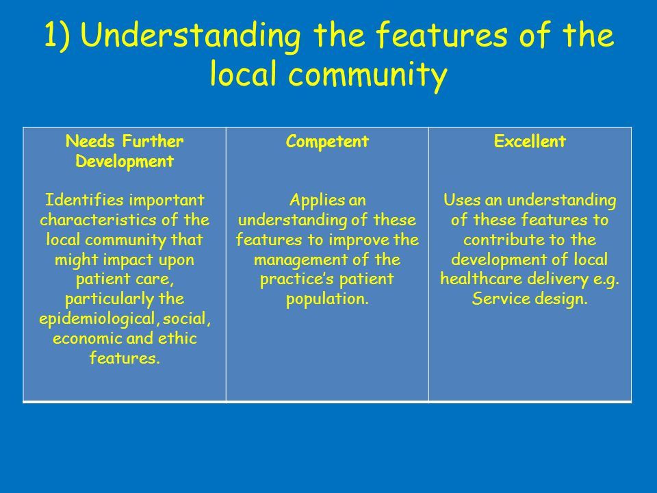 1) Understanding the features of the local community Needs Further Development Identifies important characteristics of the local community that might impact upon patient care, particularly the epidemiological, social, economic and ethic features.
