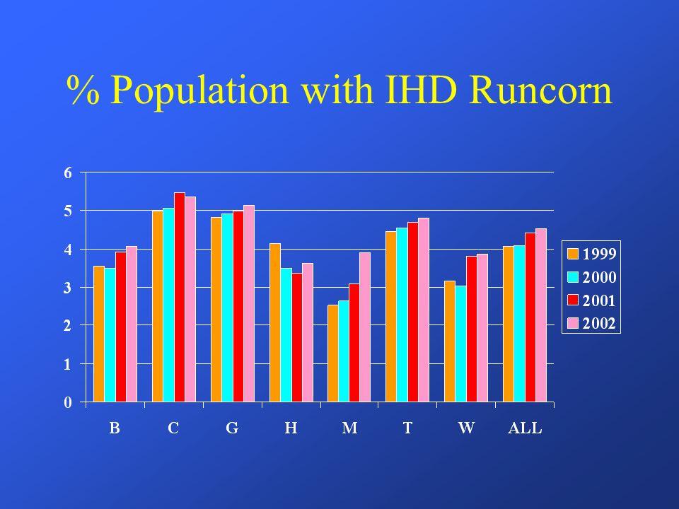 % Population with IHD Runcorn