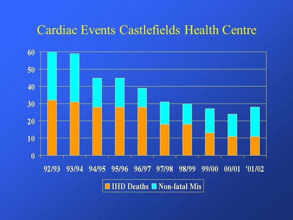 Cardiac Events Castlefields Health Centre
