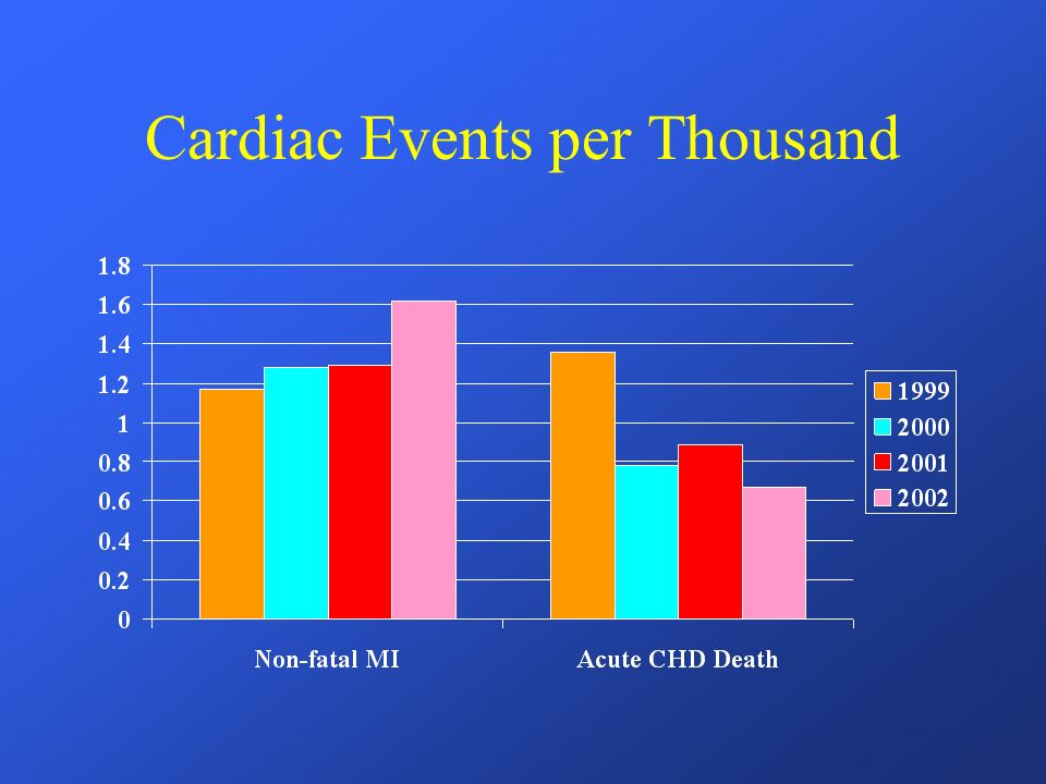 Cardiac Events per Thousand