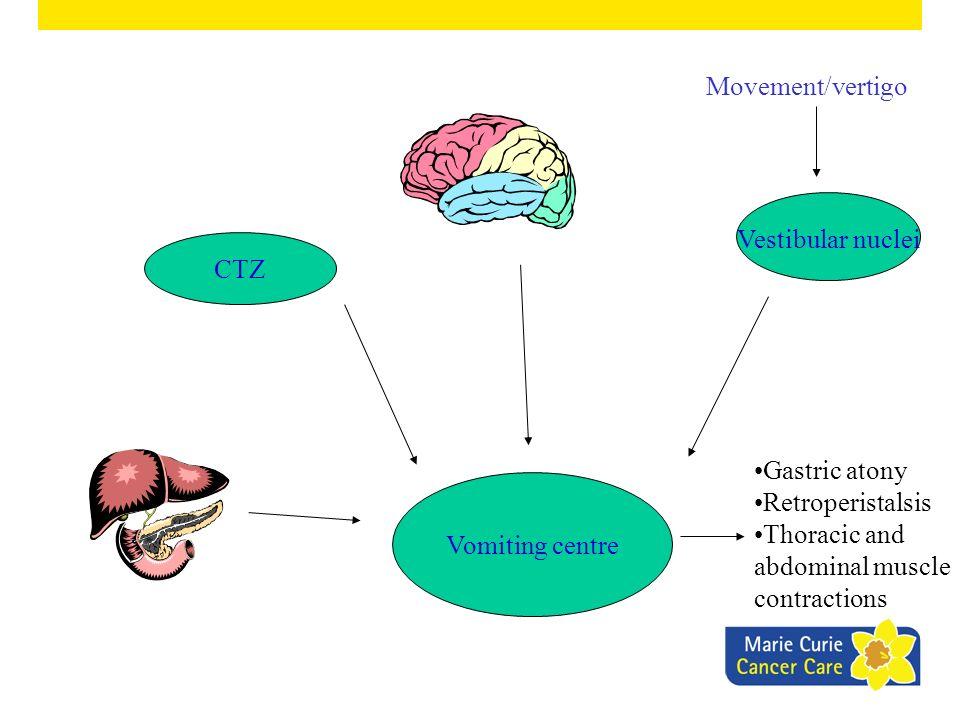 Vestibular nuclei CTZ Vomiting centre Gastric atony Retroperistalsis Thoracic and abdominal muscle contractions Movement/vertigo