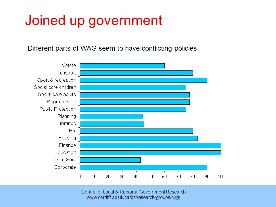 Centre for Local & Regional Government Research www.cardiff.ac.uk/carbs/research/groups/clrgr Different parts of WAG seem to have conflicting policies Joined up government