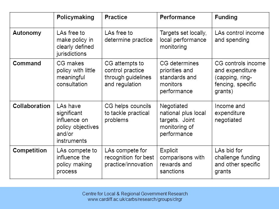 Centre for Local & Regional Government Research www.cardiff.ac.uk/carbs/research/groups/clrgr PolicymakingPracticePerformanceFunding AutonomyLAs free to make policy in clearly defined jurisdictions LAs free to determine practice Targets set locally, local performance monitoring LAs control income and spending CommandCG makes policy with little meaningful consultation CG attempts to control practice through guidelines and regulation CG determines priorities and standards and monitors performance CG controls income and expenditure (capping, ring- fencing, specific grants) CollaborationLAs have significant influence on policy objectives and/or instruments CG helps councils to tackle practical problems Negotiated national plus local targets.