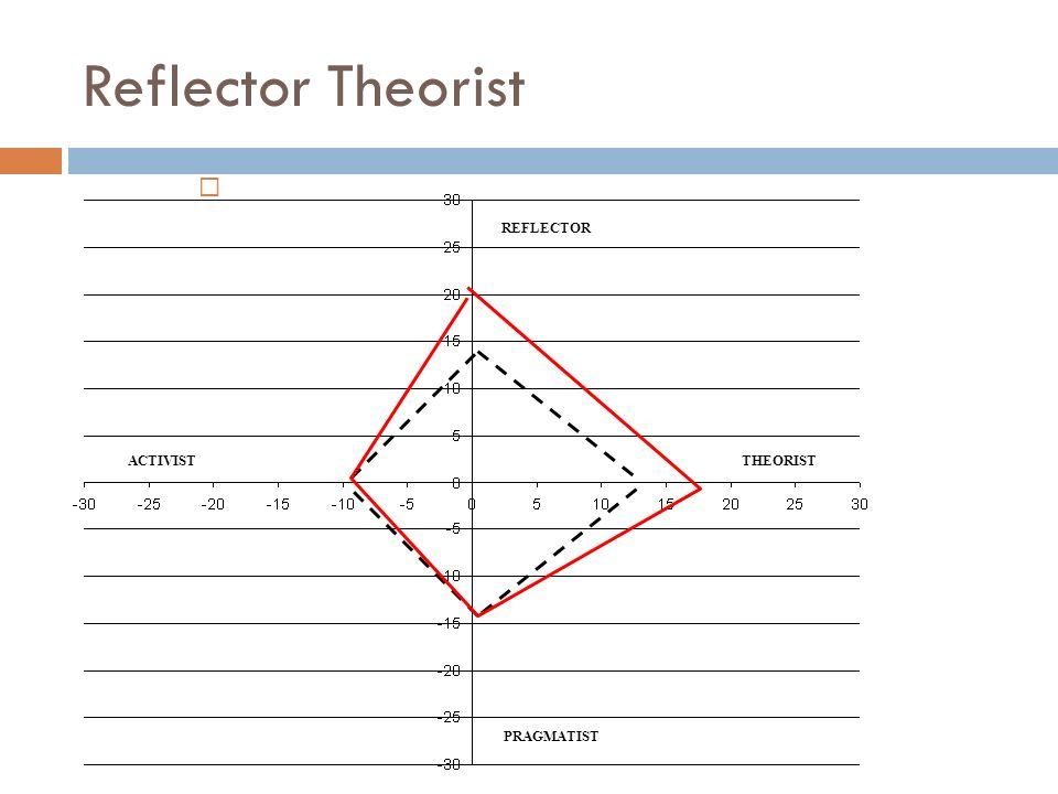 Reflector Theorist REFLECTOR PRAGMATIST ACTIVISTTHEORIST