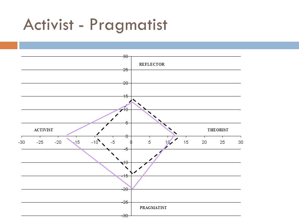 Activist - Pragmatist REFLECTOR PRAGMATIST ACTIVISTTHEORIST