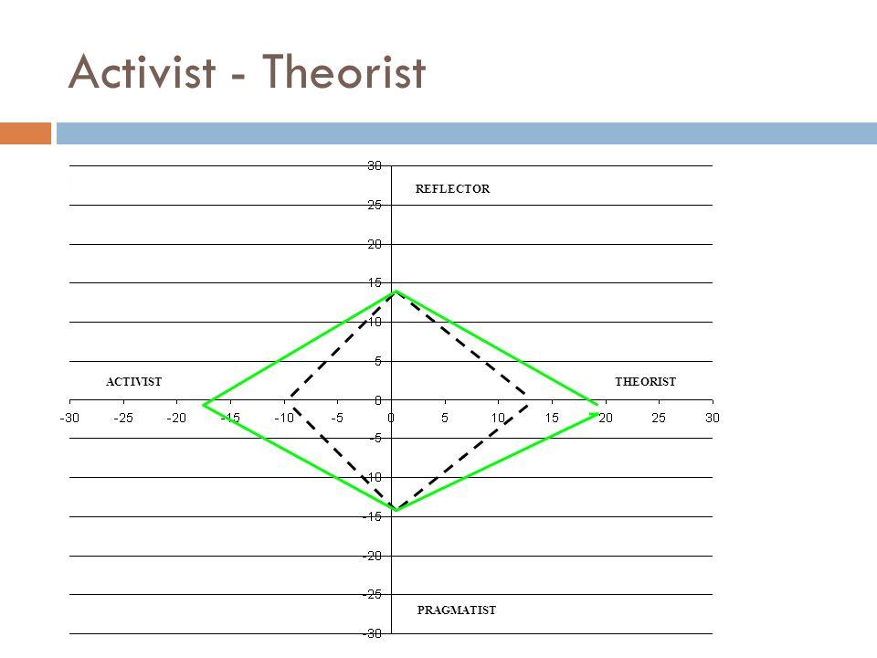 Activist - Theorist REFLECTOR PRAGMATIST ACTIVISTTHEORIST