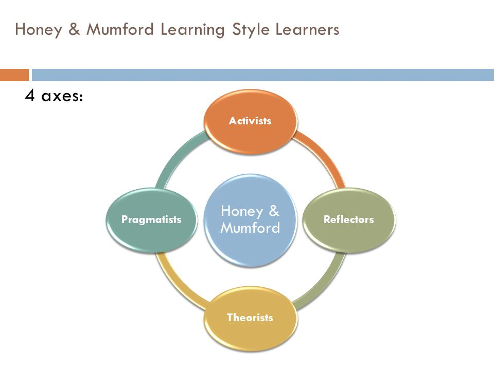 Honey & Mumford Learning Style Learners 4 axes: Honey & Mumford ActivistsReflectorsTheoristsPragmatists