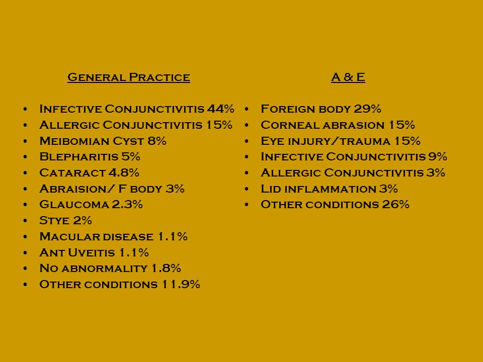 General Practice Infective Conjunctivitis 44% Allergic Conjunctivitis 15% Meibomian Cyst 8% Blepharitis 5% Cataract 4.8% Abraision/ F body 3% Glaucoma