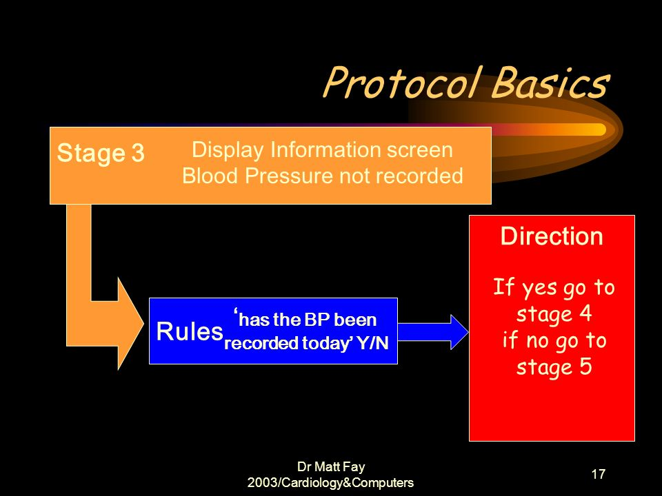 Dr Matt Fay 2003/Cardiology&Computers 17 Protocol Basics Stage 3 Rules Direction Display Information screen Blood Pressure not recorded has the BP bee