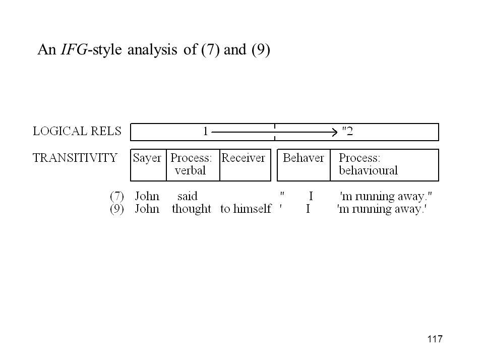 117 An IFG-style analysis of (7) and (9)