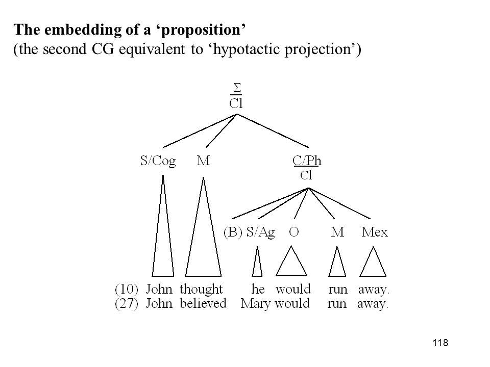 118 The embedding of a proposition (the second CG equivalent to hypotactic projection)
