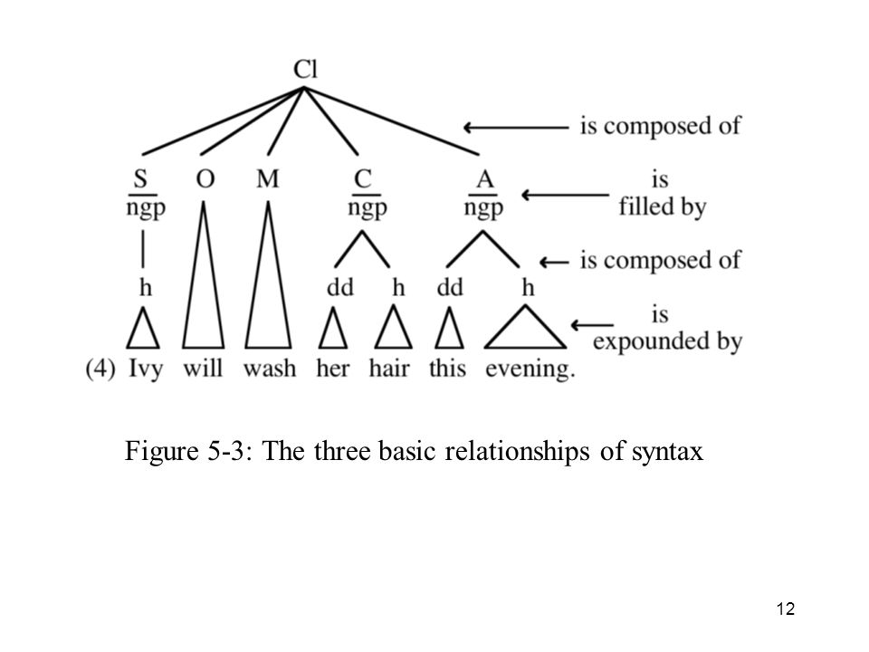 Figure 5-3: The three basic relationships of syntax 12