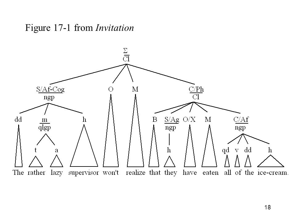 18 Figure 17-1 from Invitation