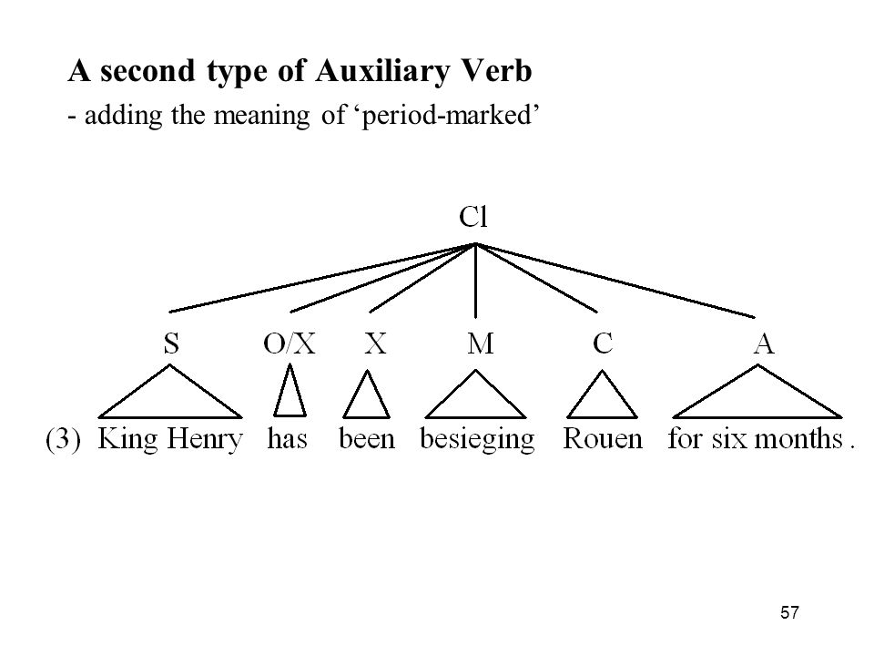 57 A second type of Auxiliary Verb - adding the meaning of period-marked