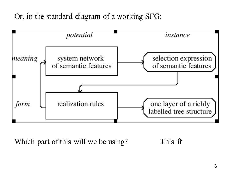 Or, in the standard diagram of a working SFG: Which part of this will we be using? This 6