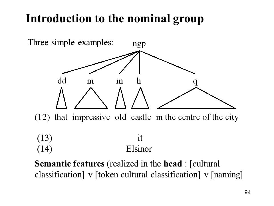94 Introduction to the nominal group Three simple examples: (13) it (14) Elsinor Semantic features (realized in the head : [cultural classification] v [token cultural classification] v [naming]