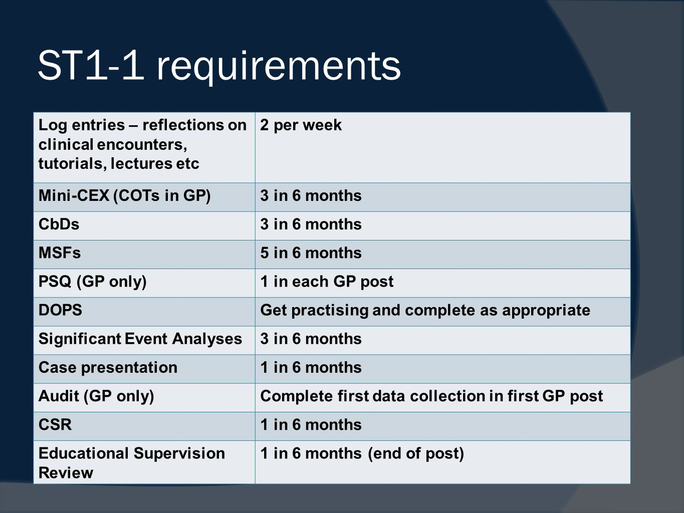 ST1-1 requirements Log entries – reflections on clinical encounters, tutorials, lectures etc 2 per week Mini-CEX (COTs in GP)3 in 6 months CbDs3 in 6